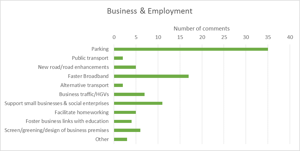 Business and employment bar chart