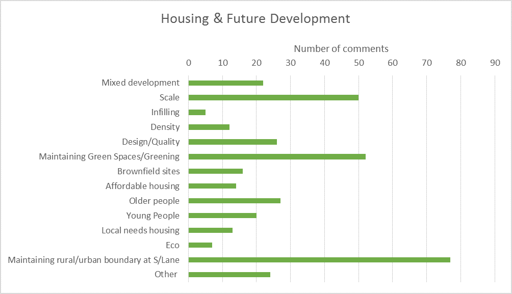 Housing and development bar chart