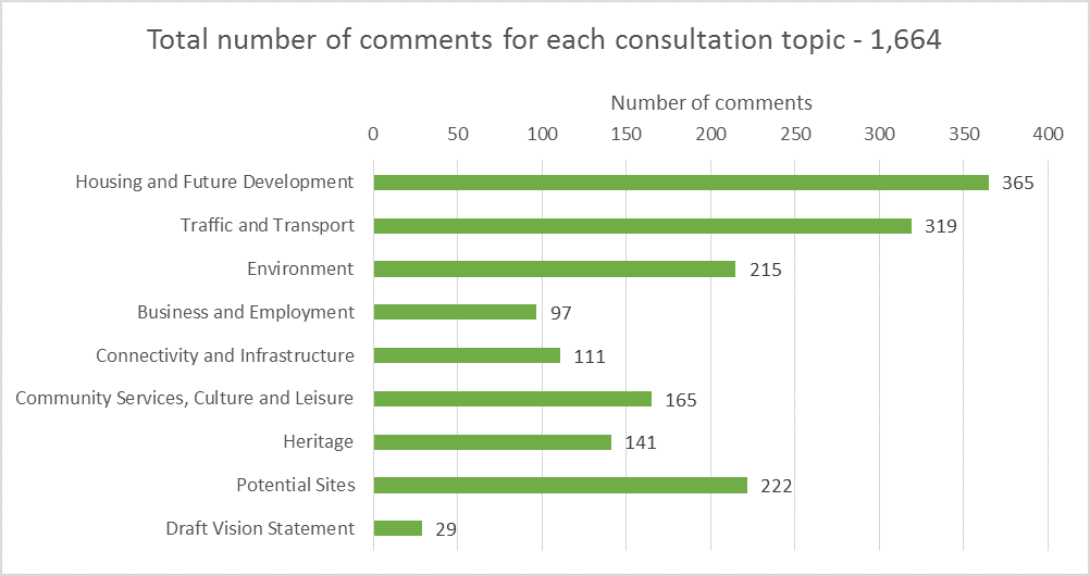 Number of comments bar chart