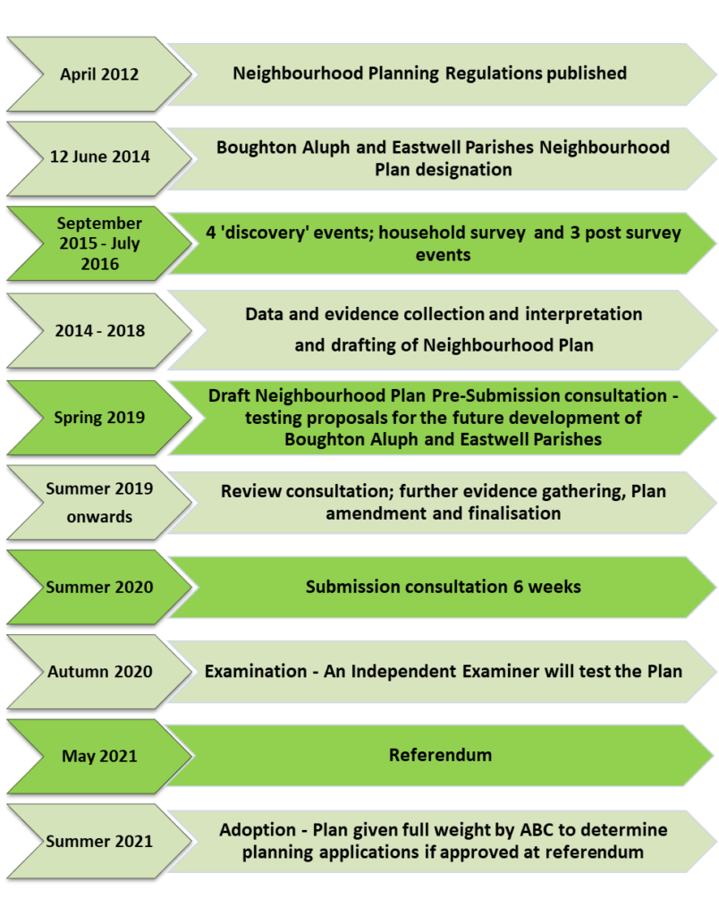 Graphic showing timeline of process from April 2012 to Summer 2021.